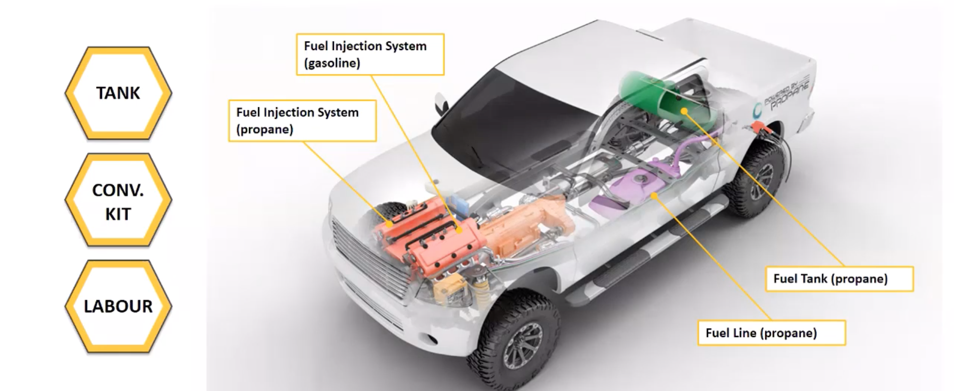 Screenshot from the Webinar of a semi-transparent illustration of a pickup truck showing the placement of propane fuel system.
